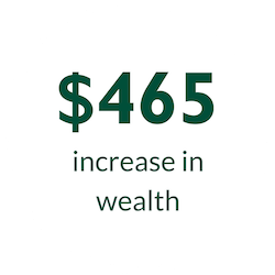 $465 Increase in Wealth Icon