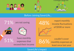 Big Data on Small Savings: Introducing SaverLife Members
